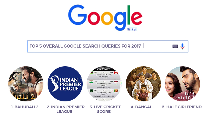 The top 5 overall Google search queries for 2017 in India were