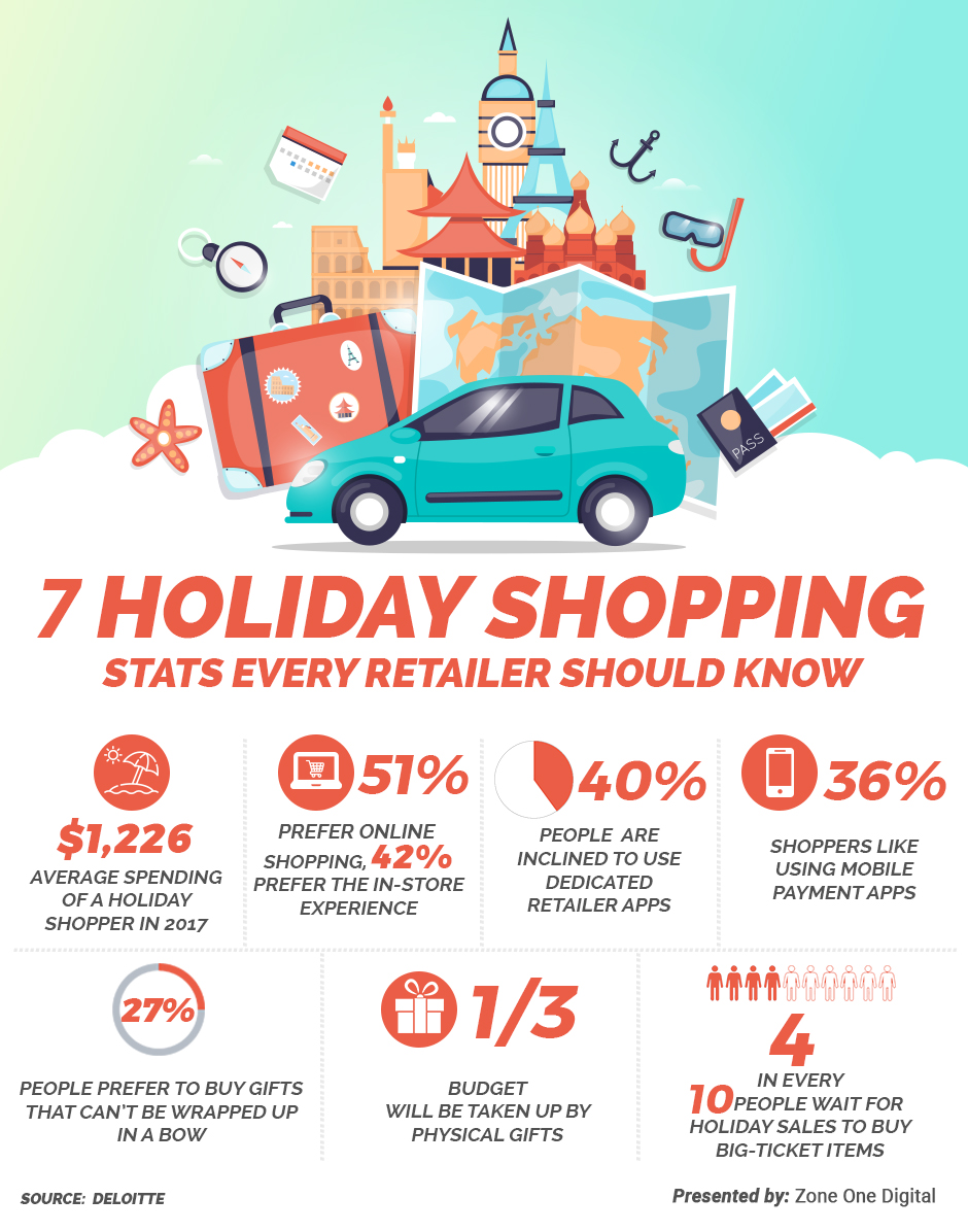 Deloitte's 32nd annual holiday survey brings forth some interesting propositions for retailers