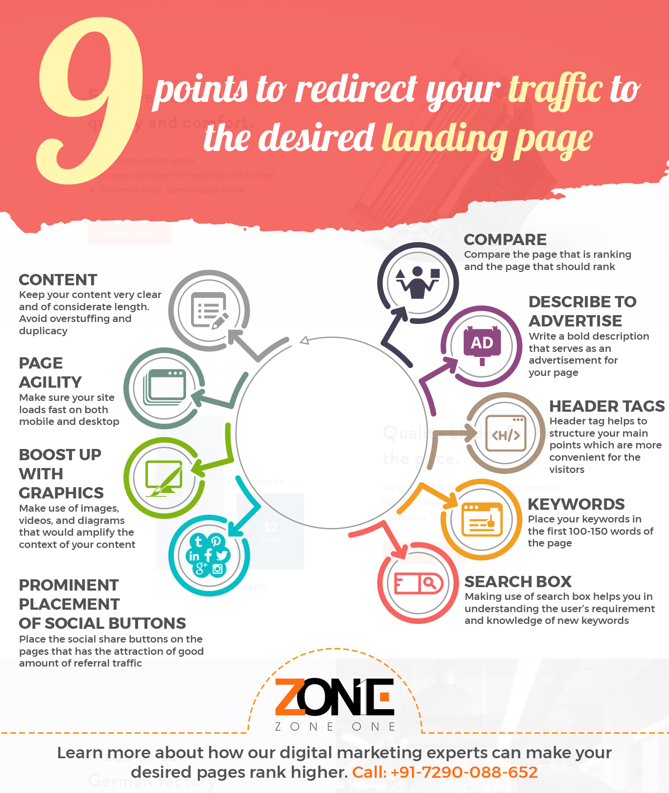 9 Points To Redirect Your Traffic To The Desired Landing Page